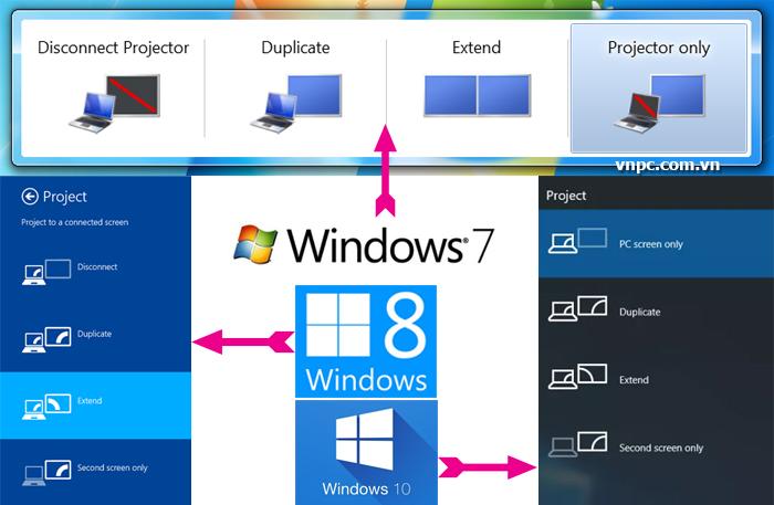 Giao diện chuyển chế độ hiển thị màn hình desktop