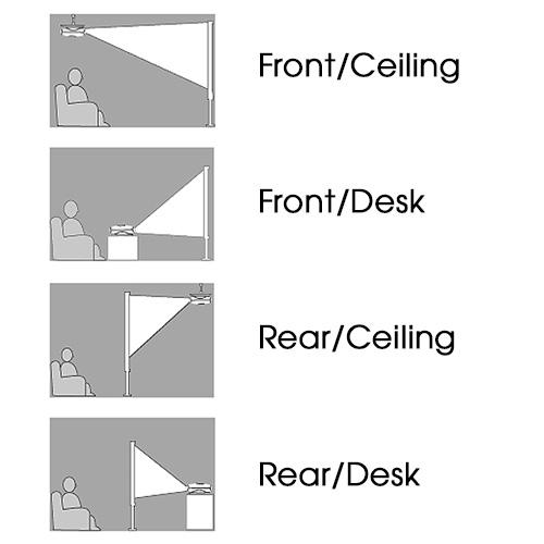Cách lật hình máy chiếu để treo trần